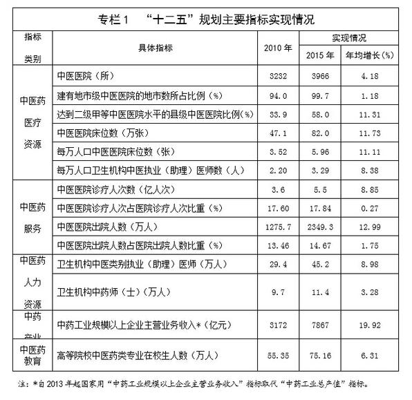 """中医药发展""""十三五""""规划(全文)"""