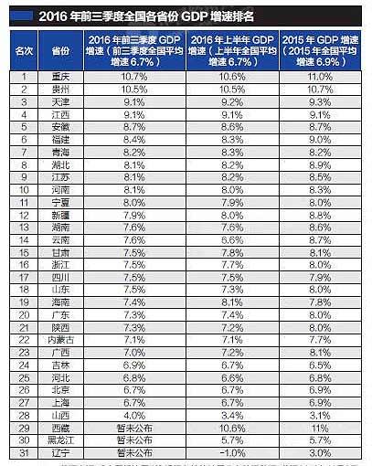 直辖市第三季度gdp_24省市上半年GDP增速排行出炉 湖北排在第九