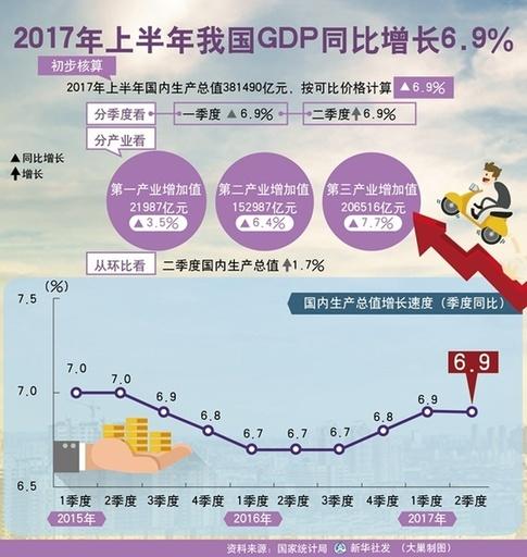 """10大数据解码中国经济""""半年报"""""""