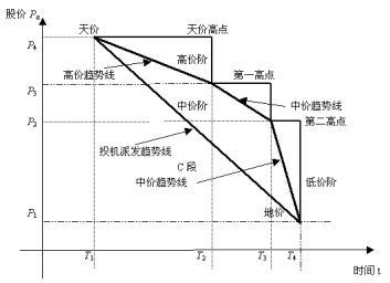 三个经济变量结构图