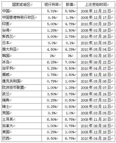 最新外汇汇率表-对于技巧的需求也不一样