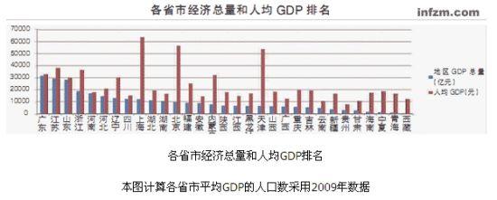 gdp和人均gdp排名_2017年东南亚各国(或地区)gdp与人均gdp排名表